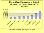 mcc is 3rd lowest in property tax revenue