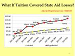 what if tuition covered state aid losses