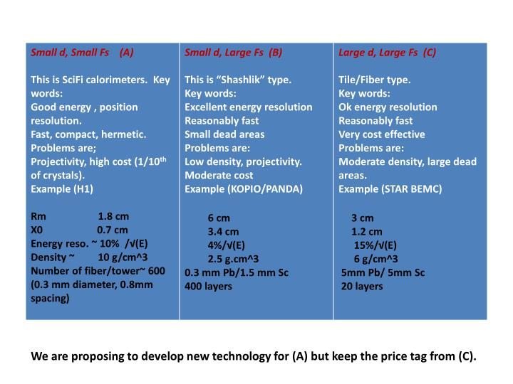 We are proposing to develop new technology for (A) but keep the price tag from (C).