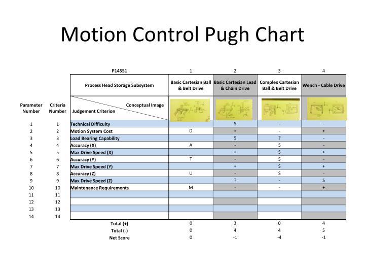 Motion Control Pugh Chart