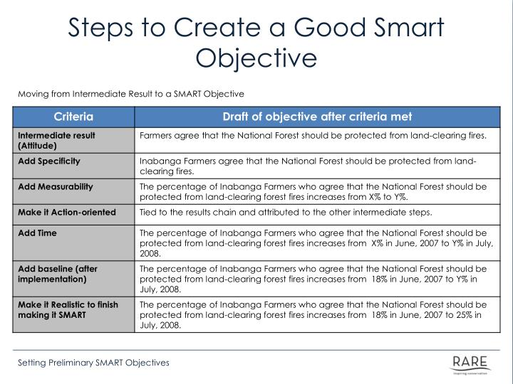 Steps to Create a Good Smart