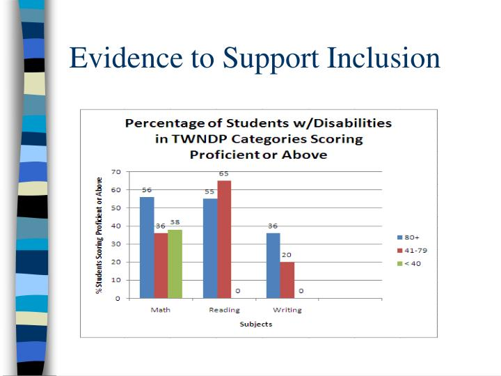 Evidence to Support Inclusion