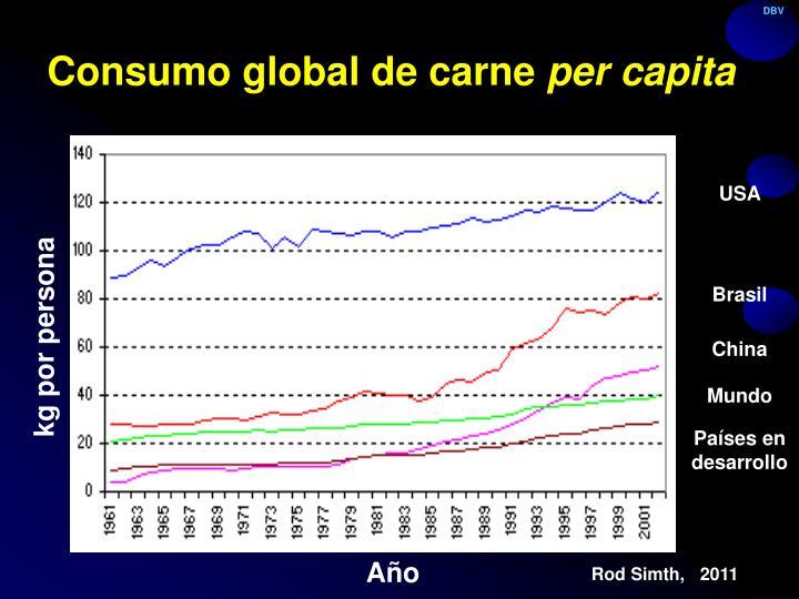 Consumo global de carne per capita