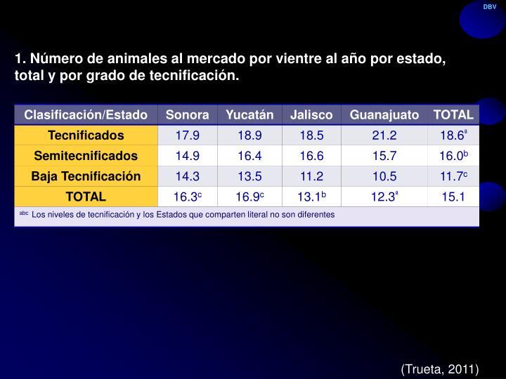 1. Número de animales al mercado por vientre al año por estado, total y por grado de tecnificación.
