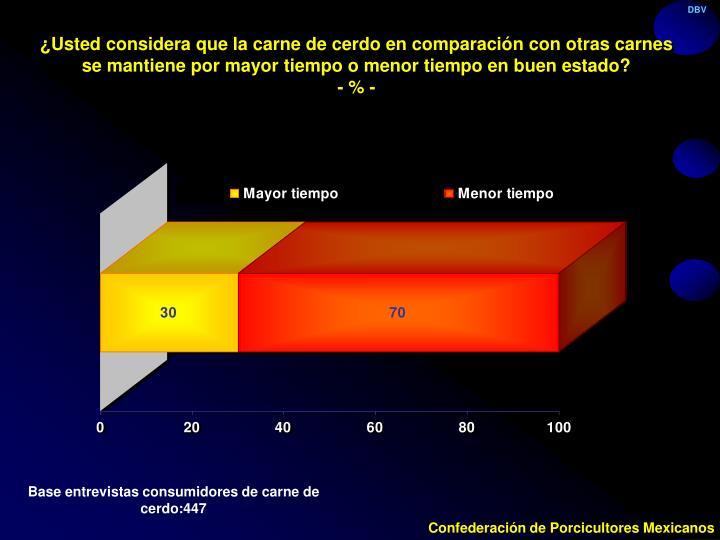 ¿Usted considera que la carne de cerdo en comparación con otras carnes se mantiene por mayor tiempo o menor tiempo en buen estado?