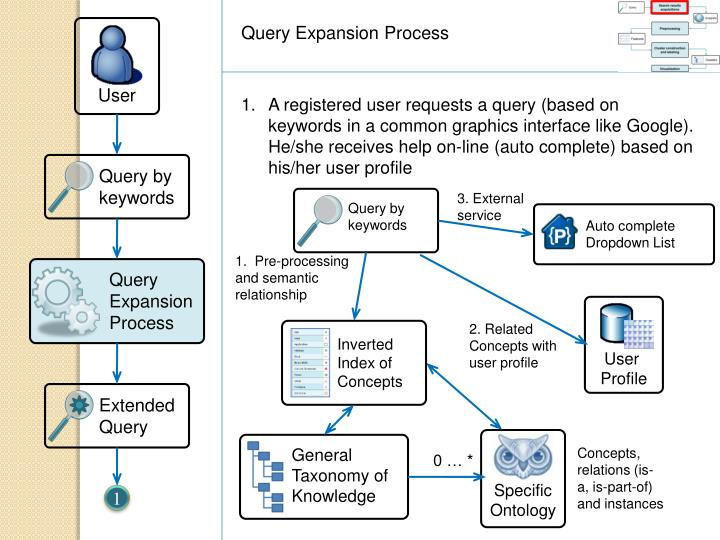 Query Expansion Process