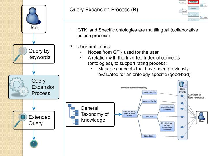 Query Expansion Process (B)