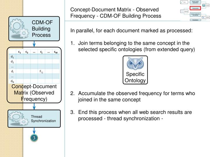Concept-Document Matrix - Observed Frequency