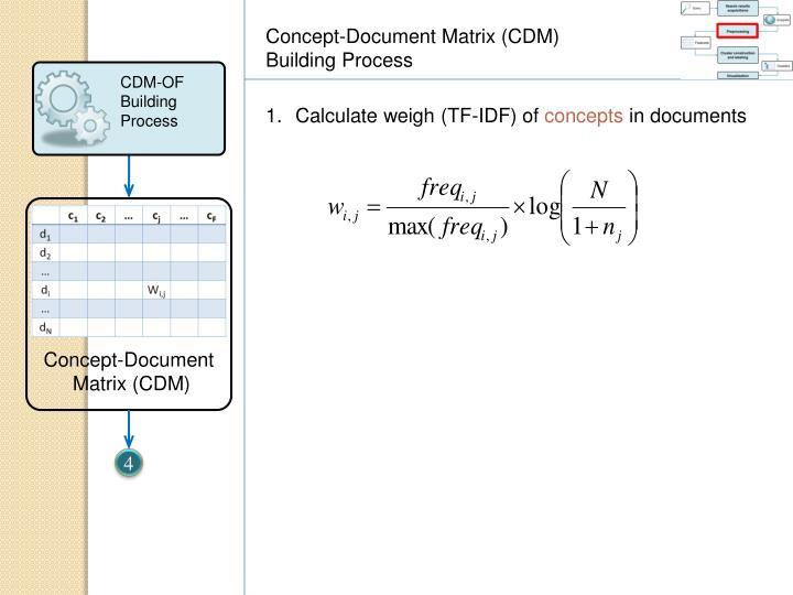 Concept-Document Matrix (CDM) Building Process