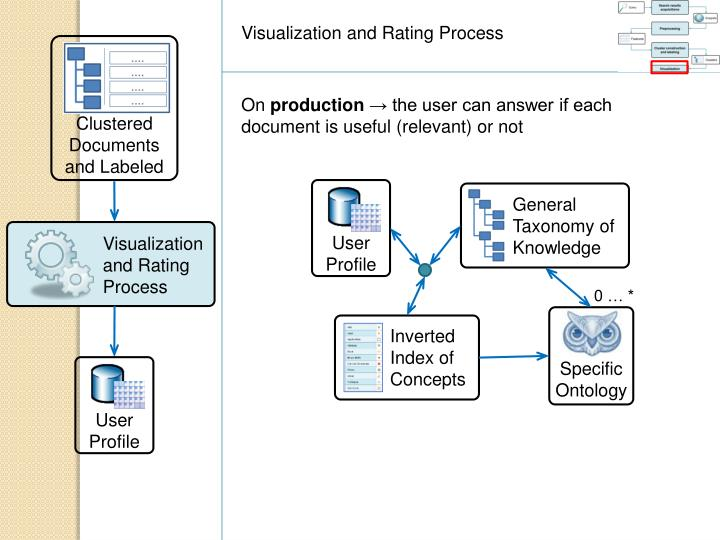 Visualization and Rating Process
