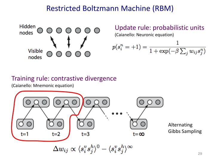 Restricted Boltzmann Machine (RBM)
