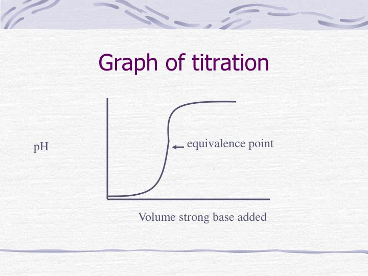 Graph of titration