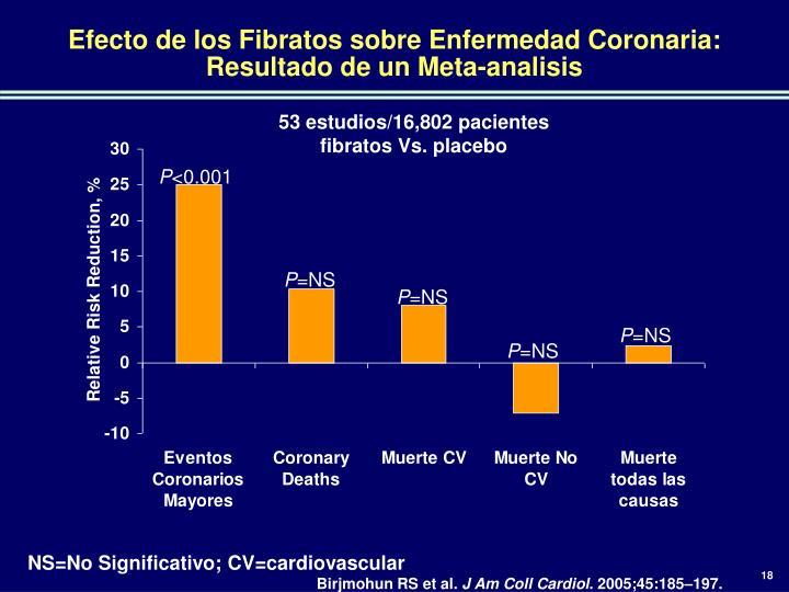 Efecto de los Fibratos sobre Enfermedad Coronaria: