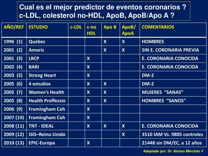 Cual es el mejor predictor de eventos coronarios ?