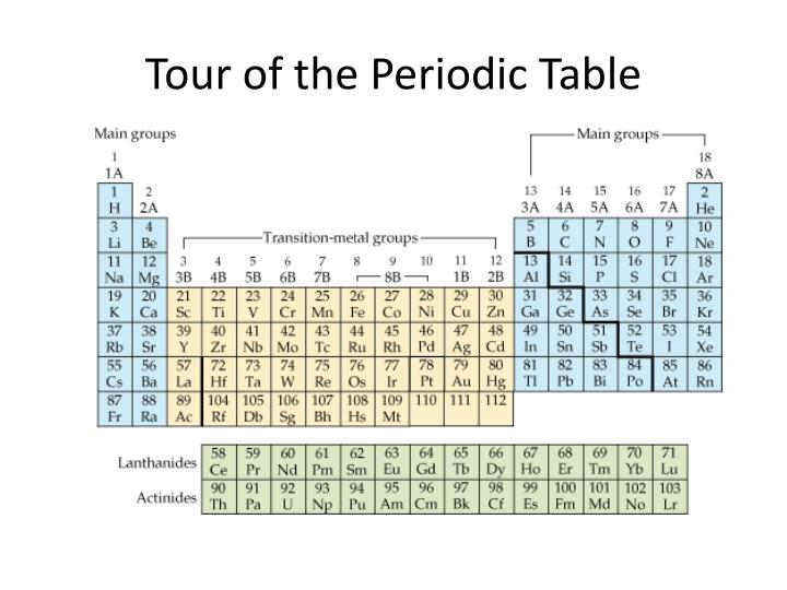 tour of the periodic table n.