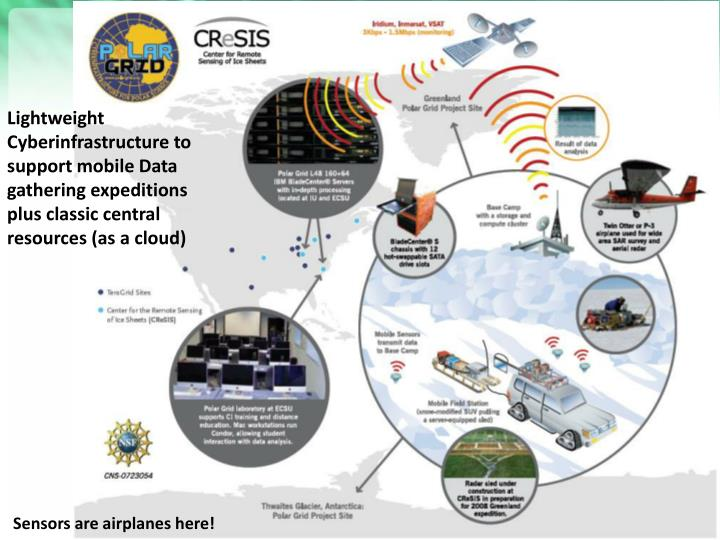 Lightweight Cyberinfrastructure to support mobile Data gathering expeditions plus classic central resources (as a cloud)