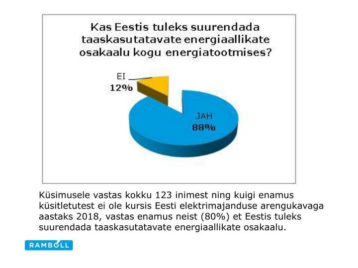 Küsimusele vastas kokku 123 inimest ning kuigi enamus küsitletutest ei ole kursis Eesti elektrimajanduse arengukavaga aastaks 2018, vastas enamus neist (80%) et Eestis tuleks suurendada taaskasutatavate energiaallikate osakaalu.