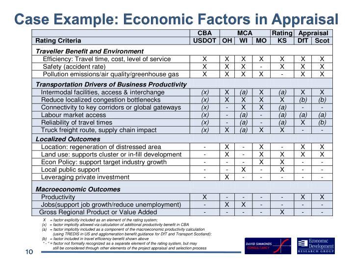 Case Example: Economic Factors in Appraisal
