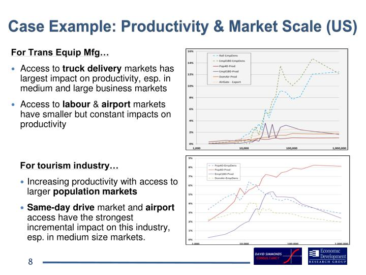 Case Example: Productivity & Market Scale (US)