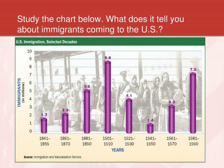 Study the chart below. What does it tell you about immigrants coming to the U.S.?