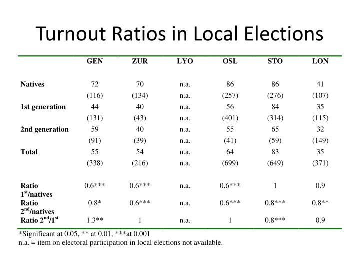 Turnout Ratios in Local Elections