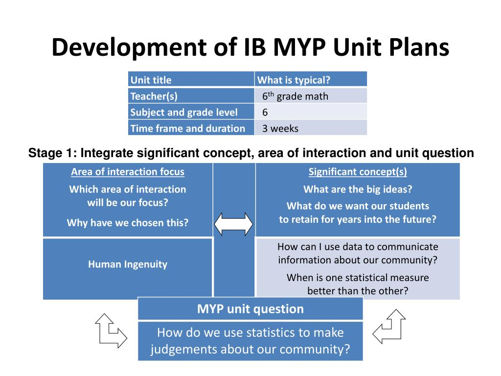 PPT - IB MYP Implementation Report Board of Education