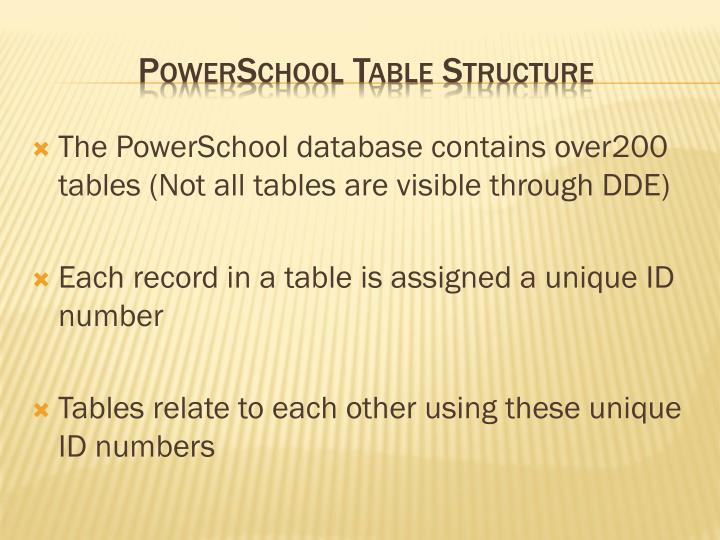 The PowerSchool database contains