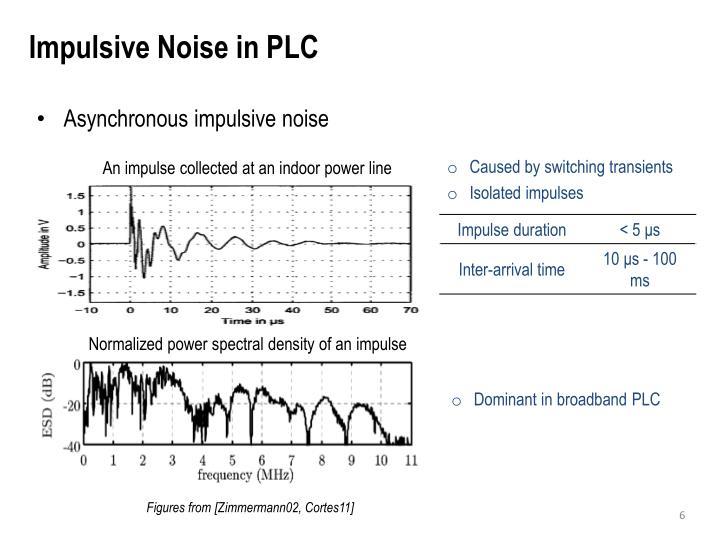Impulsive Noise in PLC