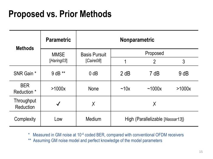 Proposed vs. Prior Methods