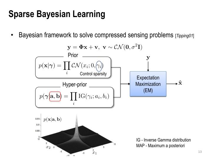 Sparse Bayesian Learning