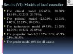 results vi models of local councilor