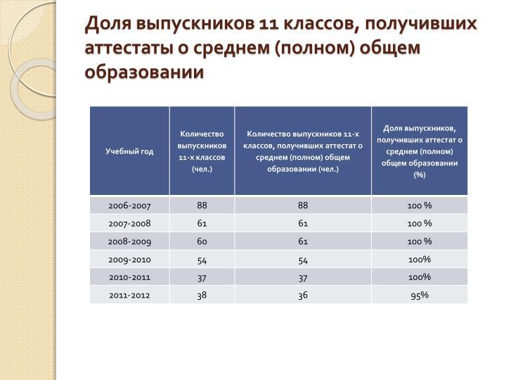 Доля выпускников 11 классов, получивших аттестаты о среднем (полном) общем образовании