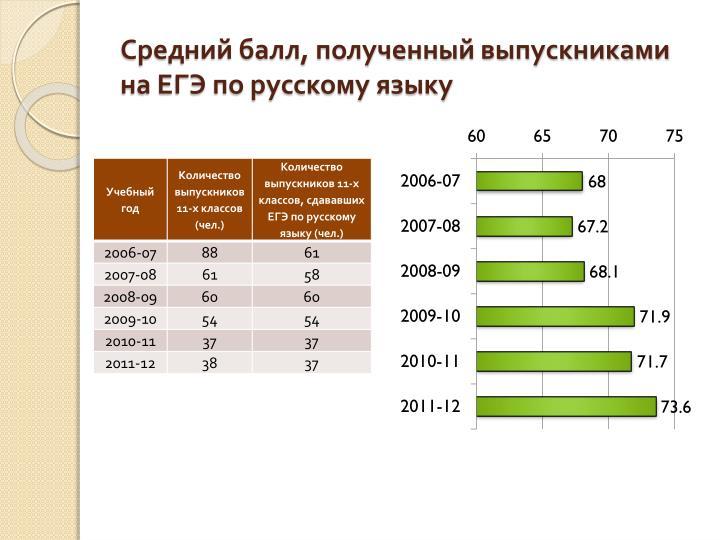 Средний балл, полученный выпускниками на ЕГЭ по русскому языку