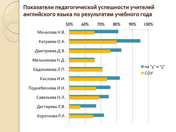 Показатели педагогической успешности учителей английского языка по результатам учебного года