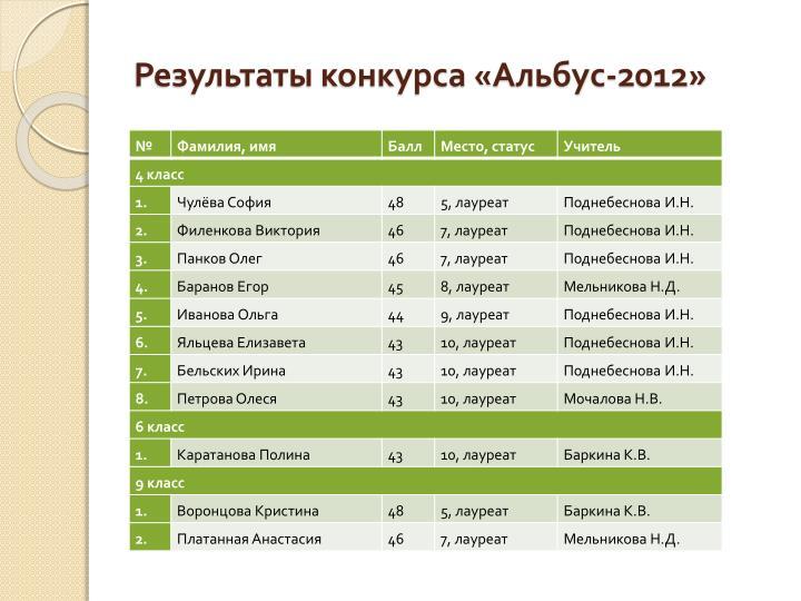 Результаты конкурса «Альбус-2012»