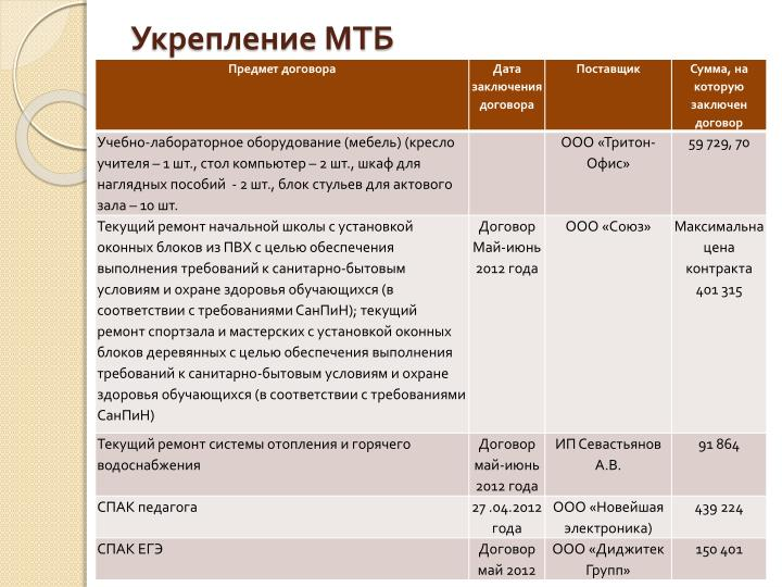 Укрепление МТБ