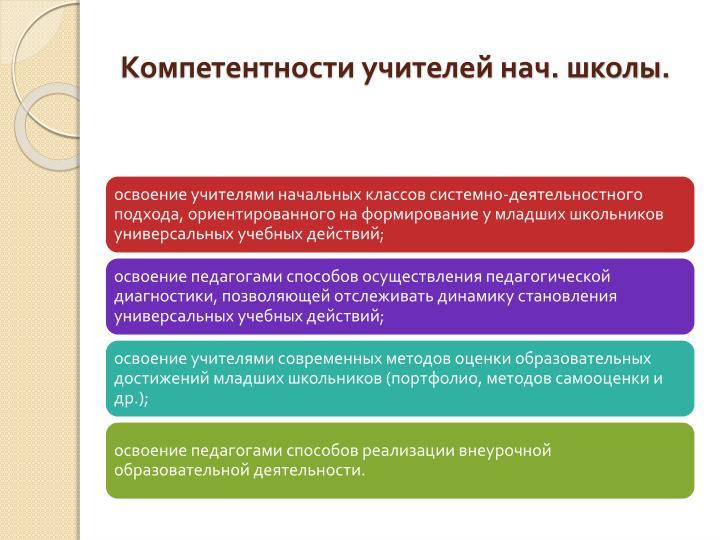 Компетентности учителей нач. школы.