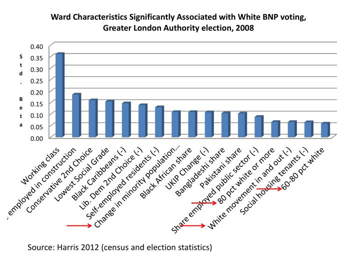 Source: Harris 2012 (census and election statistics)
