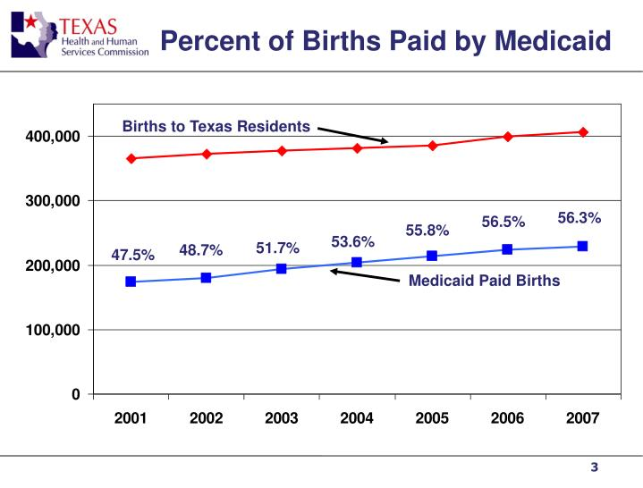 Percent of births paid by medicaid