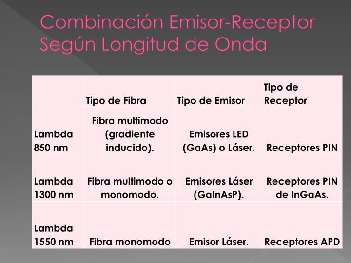Combinación Emisor-Receptor Según Longitud de Onda