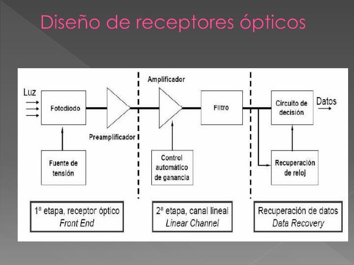 Diseño de receptores ópticos