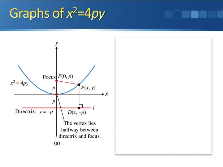 Ppt Conic Sections And Parabolas Powerpoint Presentation Id1999126