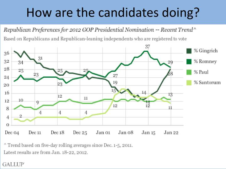 How are the candidates doing?