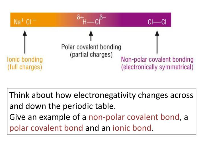 Think about how electronegativity changes across and down the periodic table.