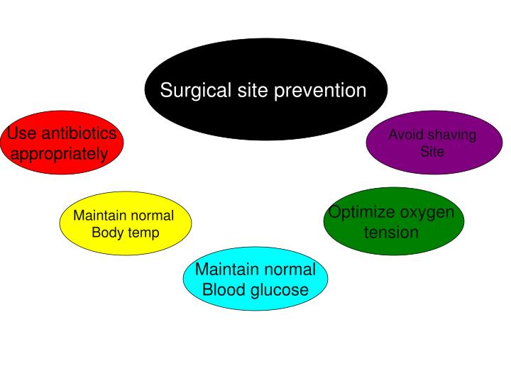 Surgical site prevention