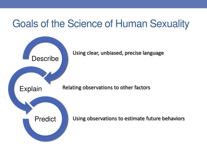 an assignment on the topic of human sexuality Assignment 8: news from the sexuality journal search for a recent article related to a human sexuality topic discussed in this course pretend you are an entertainment news reporter for the sexuality journal.