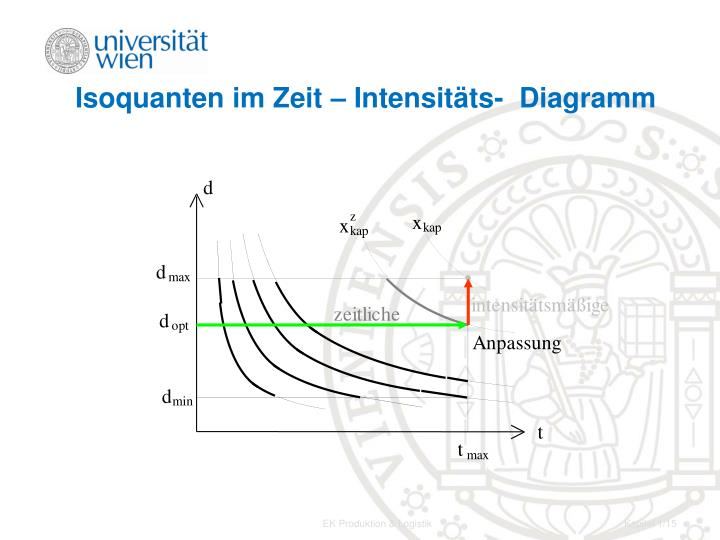 Isoquanten im Zeit – Intensitäts-  Diagramm