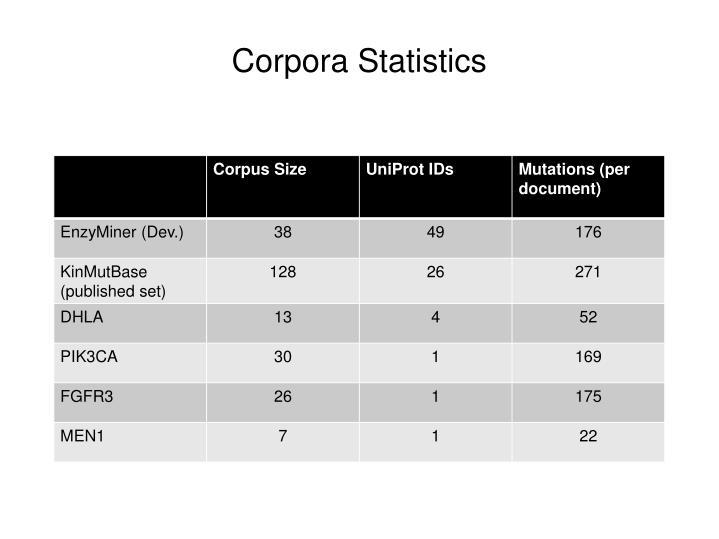Corpora Statistics