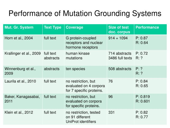 Performance of Mutation Grounding
