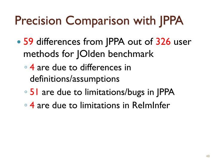Precision Comparison with JPPA